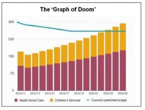 barnet graph of doom