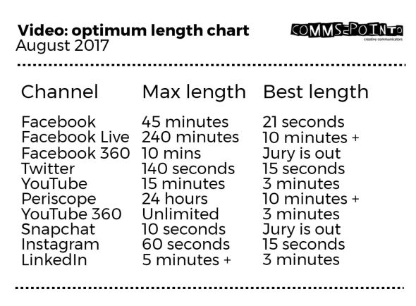 video length august