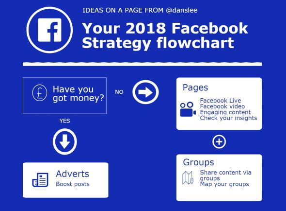 facebook flowchart