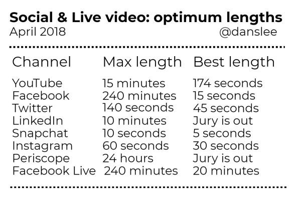 video lengths 2018