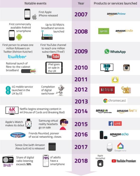 ofcom 2018 infographic