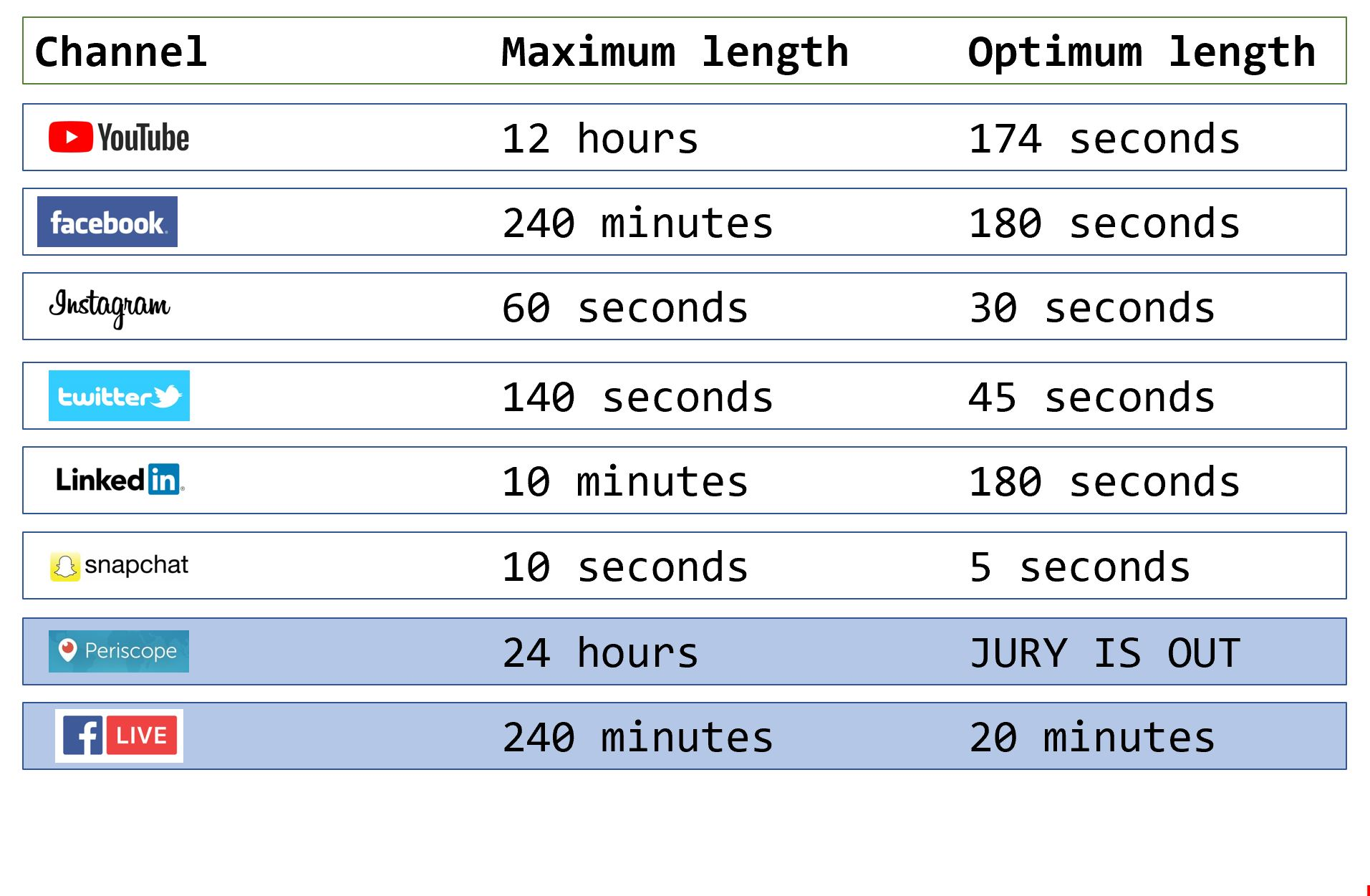 VIDEO CHANGE: What are the optimum video lengths for social