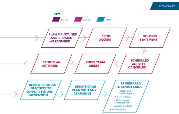 Pic flowchart, 'Crisis Management for Terrorist Related Events'