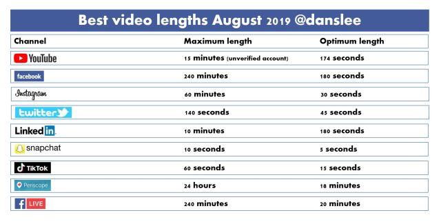 best video lengths 2019