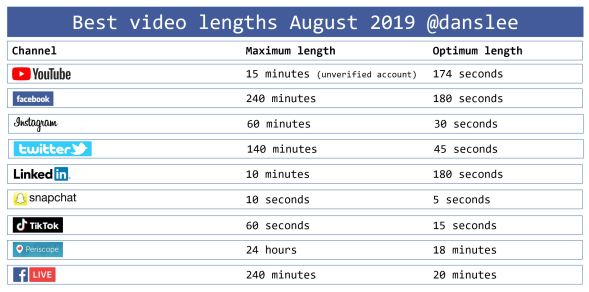 best video lengths 2019