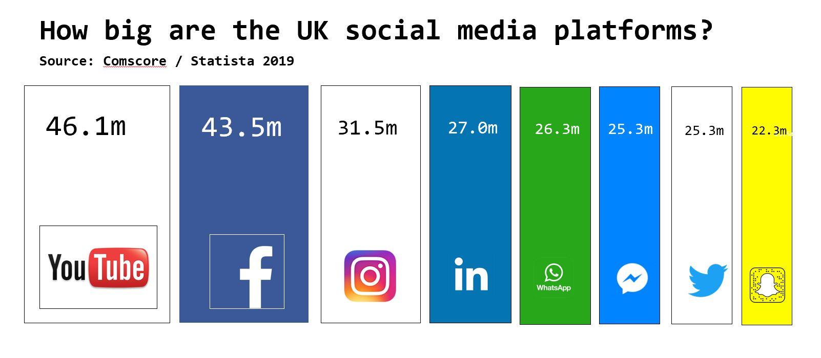 social 2019