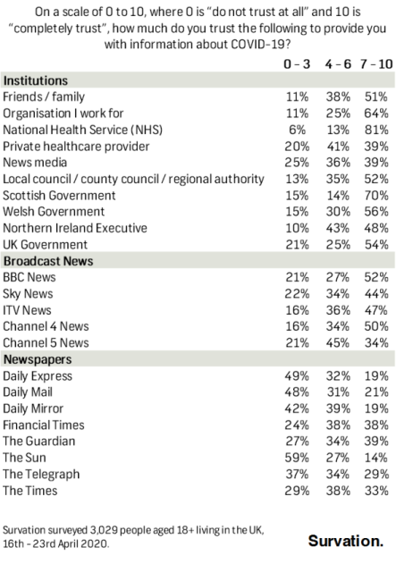 Figures showing trust for information on COVID-19