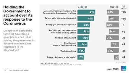 Ipsos MORI poll asking whether people think the organisations mentioned (journalists, MPs, people I follow on social media etc) have done a good job of holding the government to account on how it has responded to the coronavirus